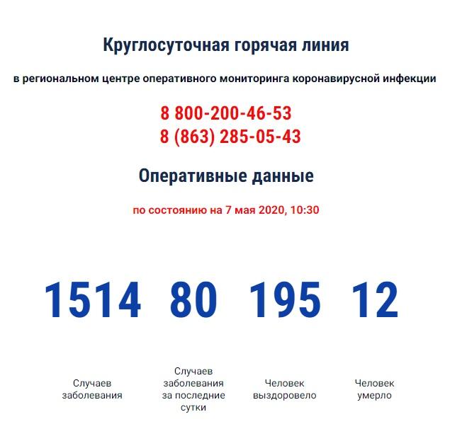 COVID-19: На Дону зарегистрировано 1514 больных коронавирусом, 80 новых случаев, 12 умерших
