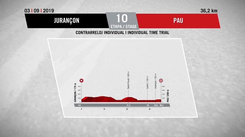 Perfil Etapa 10 - Stage 10 Profile | La Vuelta 19