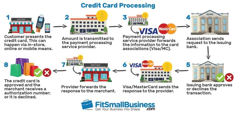 Visa или +800% за последние 10 лет, изображение №1