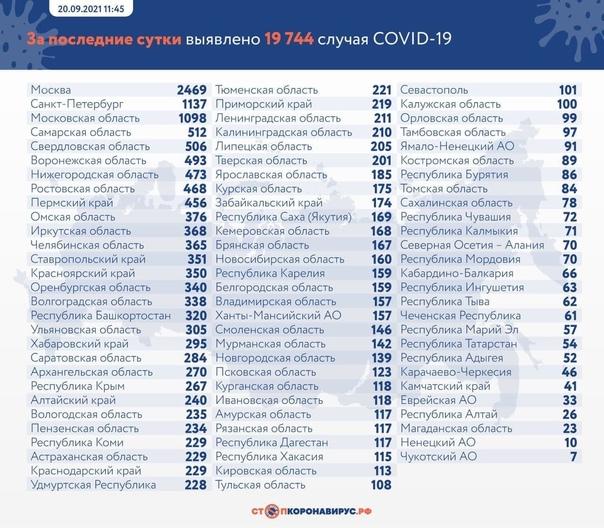 За прошедшие сутки в Петербурге зафиксировали 1 13...
